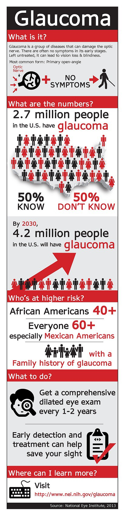 Kaye Swain Roseville CA real estate agent and boomer senior blogger shares GlaucomaAwarenessMonth infographic